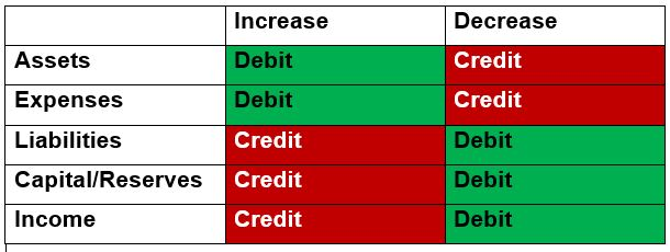 Debits and Credits cheat sheet