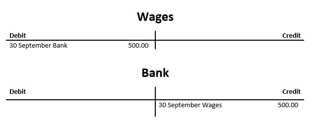 Debit and credit example