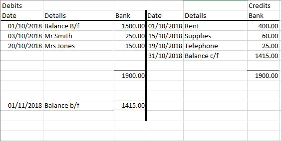 Bookkeeping ledger T account