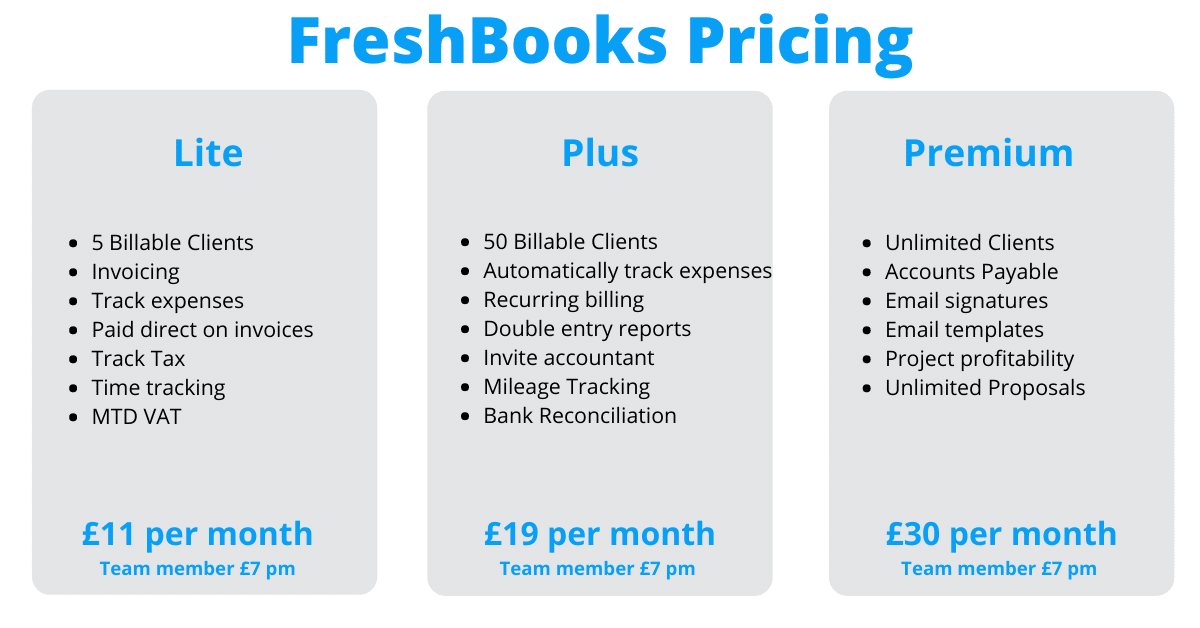FreshBooks accounting Software Pricing
