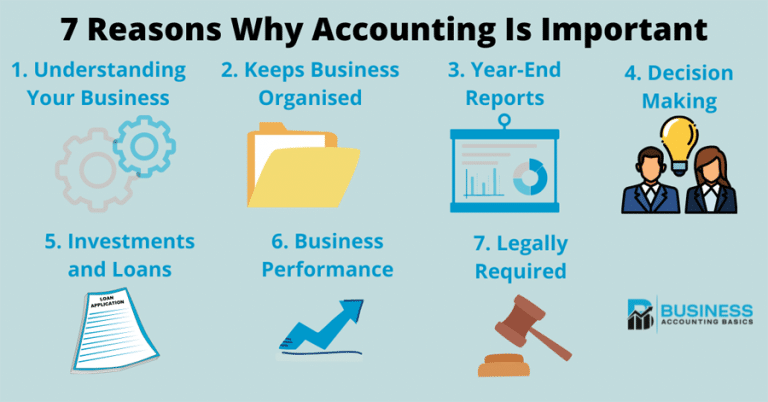 Why Accounting is Important for Every Business