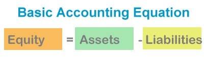 Basic Accounting Equation rearranged