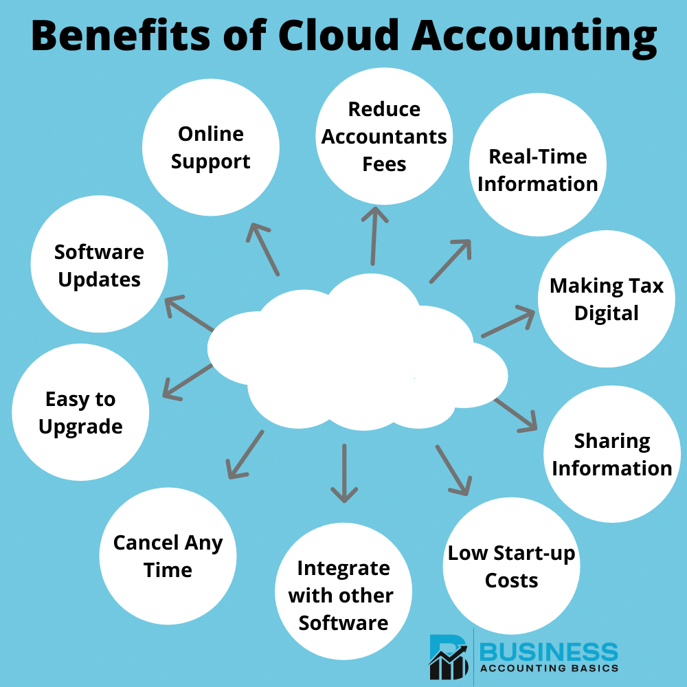 What is cloud accounting - Benefits