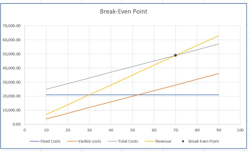 Break-Even Point Chart