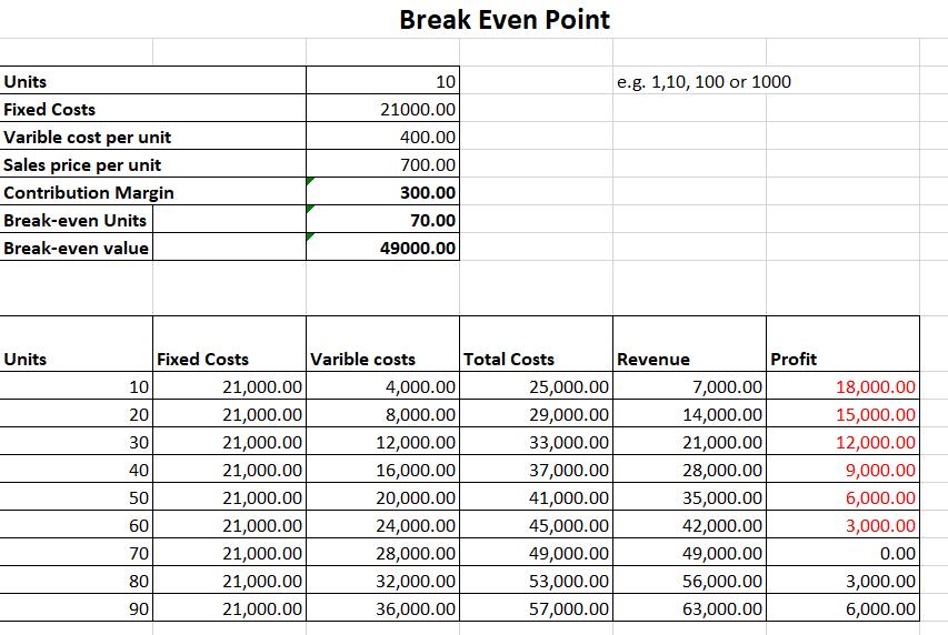 Excel Break-Even Point Template