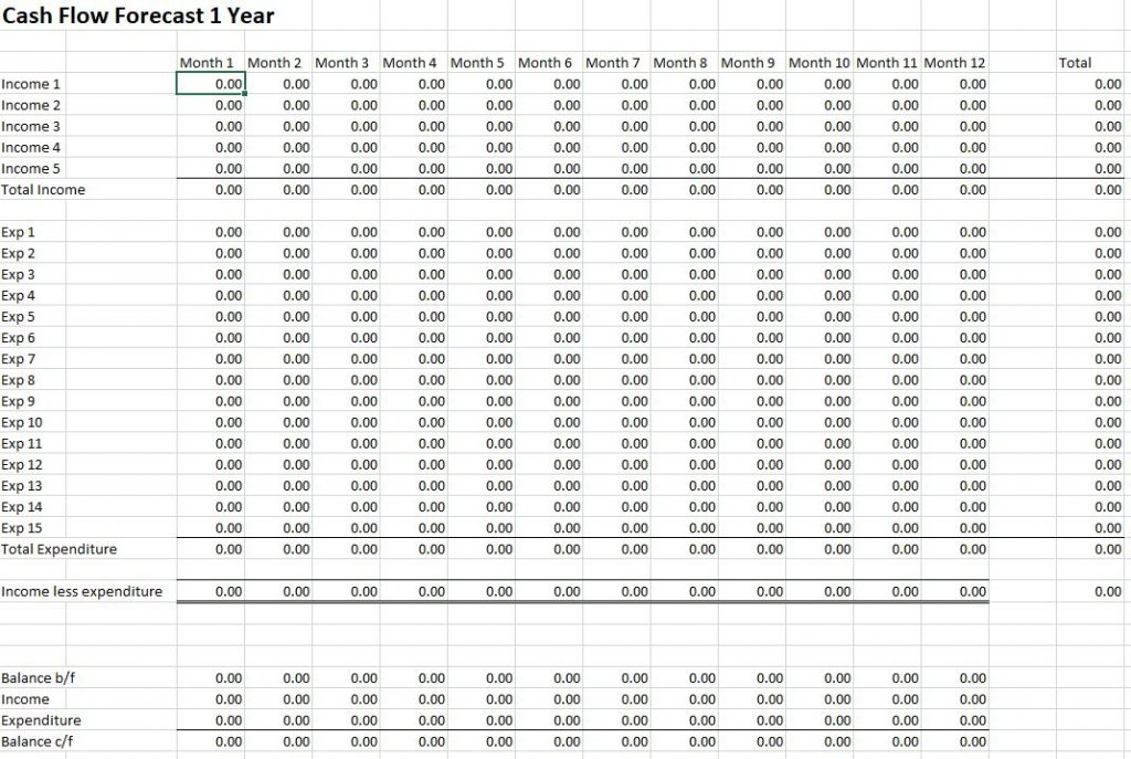 Free cash flow forecast template