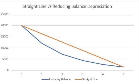 Reducing balance vs straight line depreciation