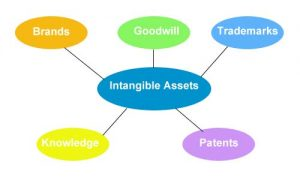 Intangible Assets List