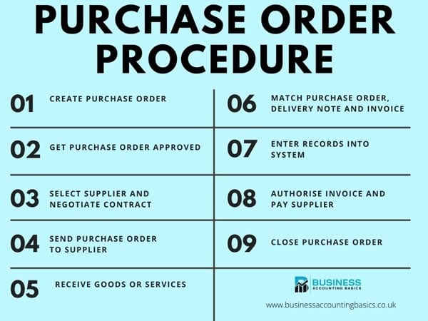 Purchase Order Procedure
