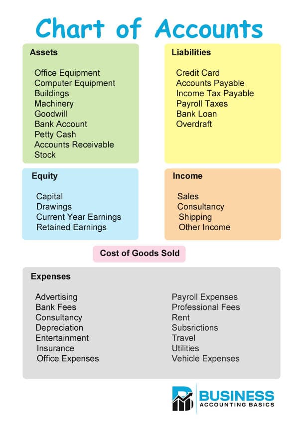 Simple Chart of Accounts