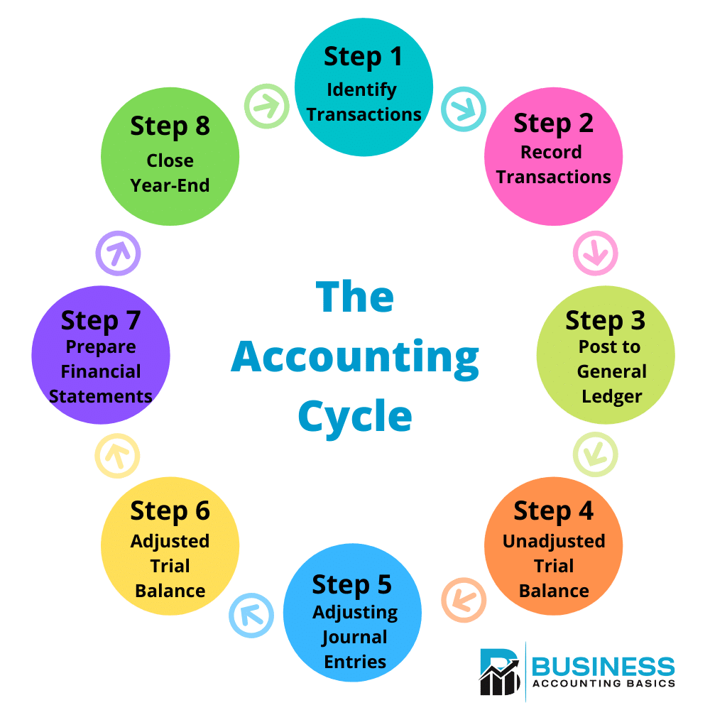 8 Steps of the Accounting Cycle